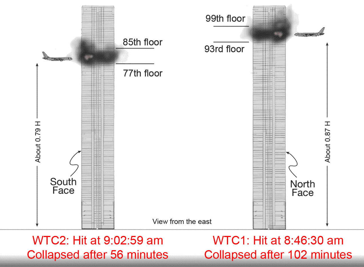 Illustration Showing The Time And Area Of Twin Tower Impacts