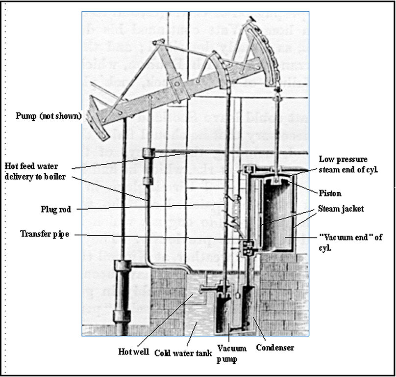 first stationary steam engine