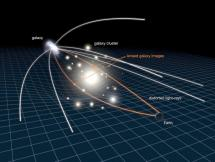 Solar Eclipse Proves Einstein's Theory of General Relativity