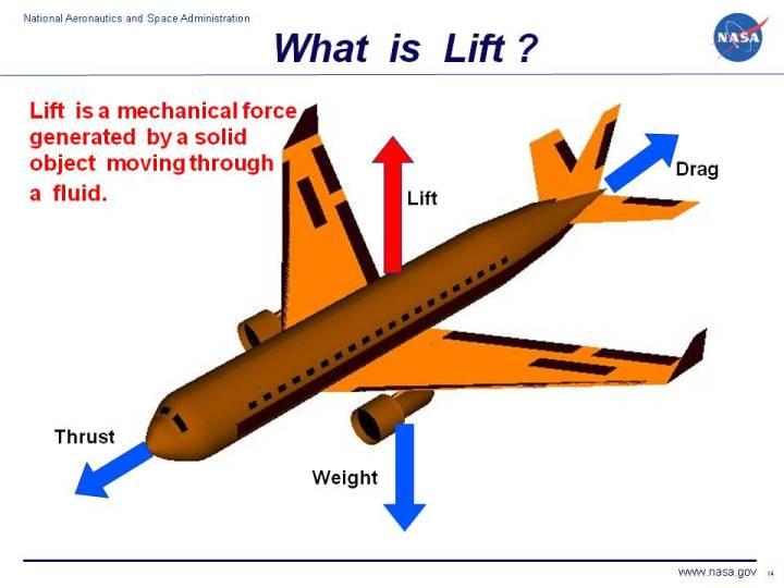 History Of Flight LIFT AND DRAG