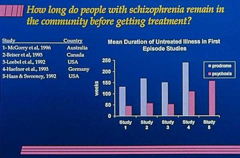 Chart Showing Length of Time Before Treatment for patients with schizophrenia