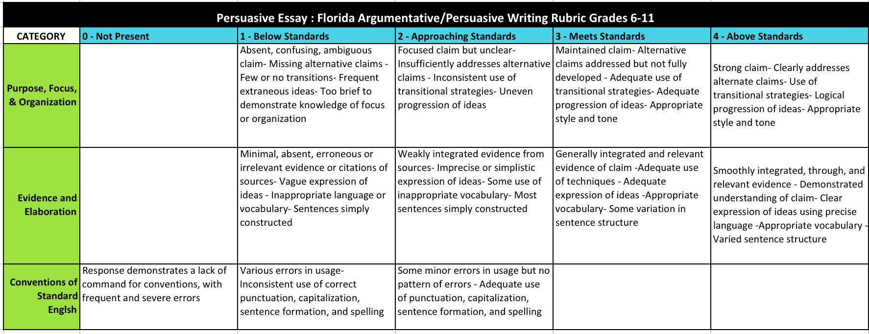 Compare and Contrast Rubric ReadWriteThink lbartman com  Compare and  Contrast Rubric ReadWriteThink lbartman com    Descriptive Writing Rubric  Grade     Allstar Construction