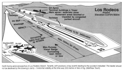 PAN AM 1736: MISSED EXIT (Illustration) Famous Historical Events Geography History Social Studies STEM Tragedies and Triumphs World History Aviation & Space Exploration Disasters