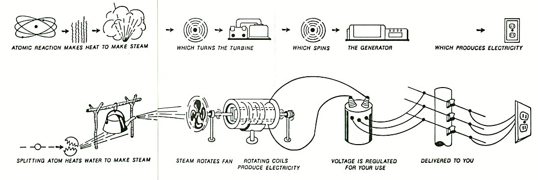 Diagram of Transfer of Electricity to the End User