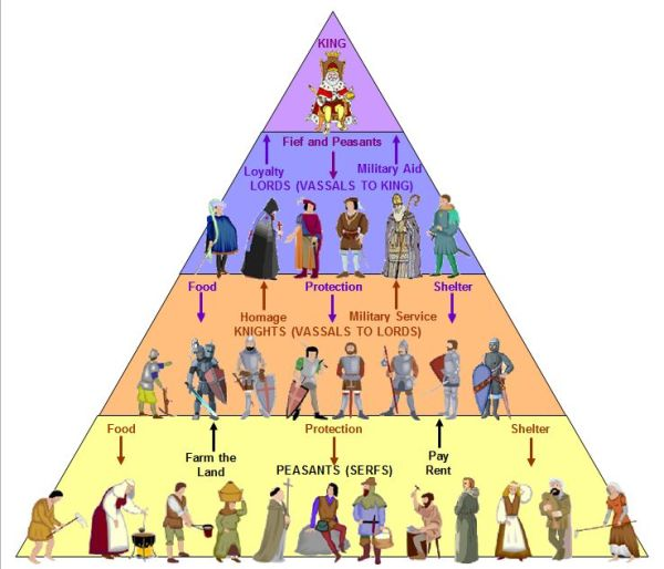 Feudalism Class Structure In The Middle Ages