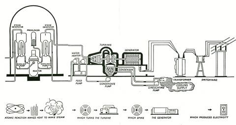 U.S. Department of Energy drawing that illustrates the process of creating nuclear-produced electricity