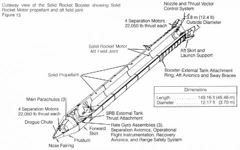 Space Shuttle - Cutaway View of the Solid Rocket Booster American History Disasters Famous Historical Events Aviation & Space Exploration STEM Tragedies and Triumphs