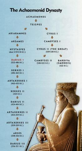 Xerxes and His Place in the Achaemenid Dynasty World History Famous People History Social Studies