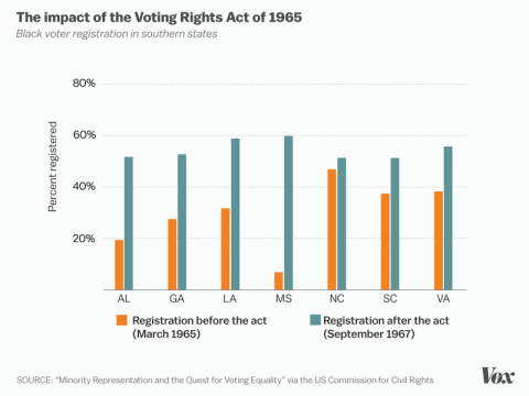 Voting Rights Act of 1965 0 Member Stories 0 Member Stories African American History American History American Presidents Assassinations Civil Rights Famous Historical Events Famous People Government History Law and Politics Social Studies The Kennedys