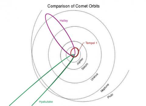 Orbit of Comet Tempel 1 Social Studies Aviation & Space Exploration STEM Astronomy
