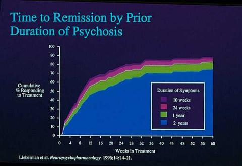 Chart showing Time to Remission by Prior Duration of Psychosis for patients with schizophrenia