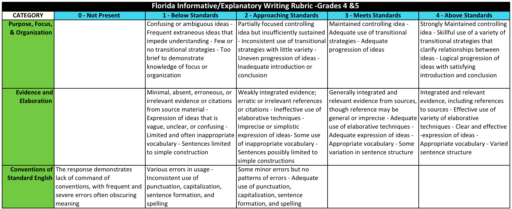 rubrics florida 4 5th grade explanatory informational writing rubric