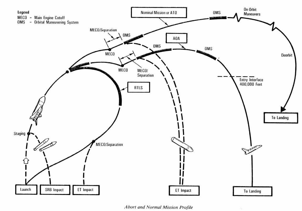 Images Of Space Shuttle Challenger Diagram Spacehero Engine Disaster Pics About