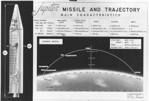 Illustration depicting the main characteristics of the Jupiter Missile