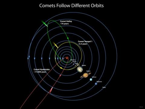 Comparison of Comet Orbits Social Studies Aviation & Space Exploration STEM Astronomy