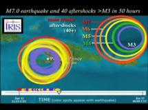 Aftershocks - January 12, 2010 Earthquake
