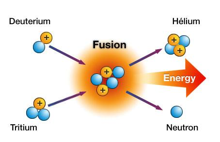how nuclear fusion produces energy. Black Bedroom Furniture Sets. Home Design Ideas