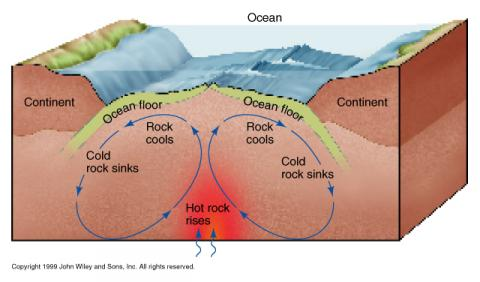 Molten Rock Flow Pattern - Earth's Mantle Geography STEM Disasters