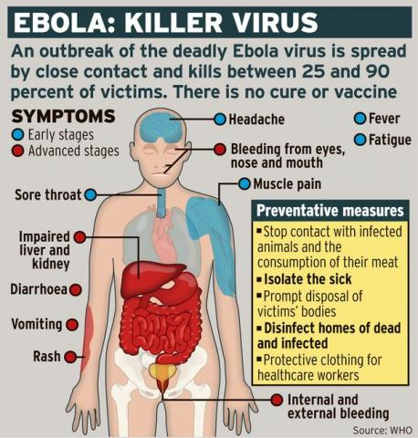 EBOLA TODAY (Illustration) Medicine World History STEM Social Studies Ethics Disasters